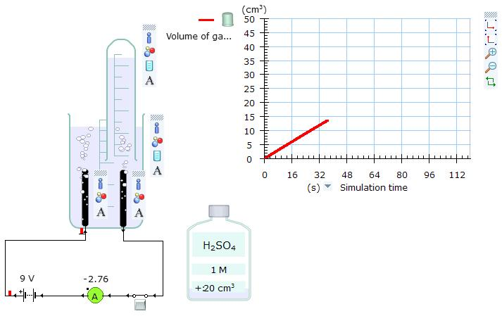 electroloysis of water determination of the Electrolysis of salt water  o how can we determine the volume of dissolved ions in a water sample  immersed in water this process is called electrolysis .